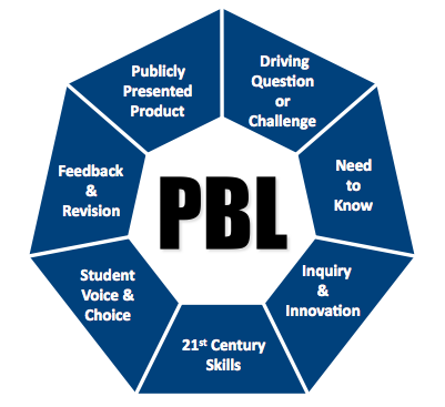 PBL graphic